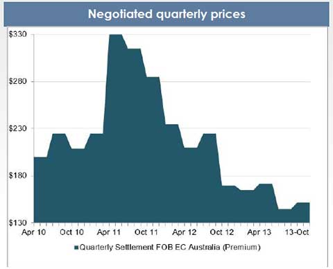 historical quarterly coking coal prices chart
