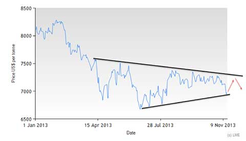 lme copper historical price chart 2013