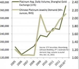 platinum demand graph