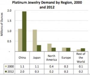 Platinum demand by region