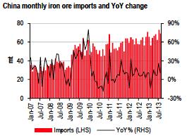 china iron ore imports chart