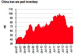 china iron ore port inventory chart