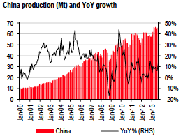 china iron ore production chart