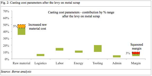 metal casting cost levy india chart