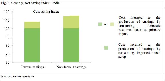 metal castings cost savings index chart