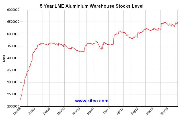5-year-LME-aluminum-stocks