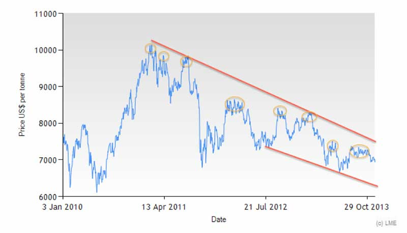 lme copper price chart