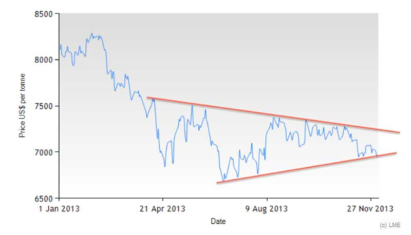 lme copper price 2013 chart