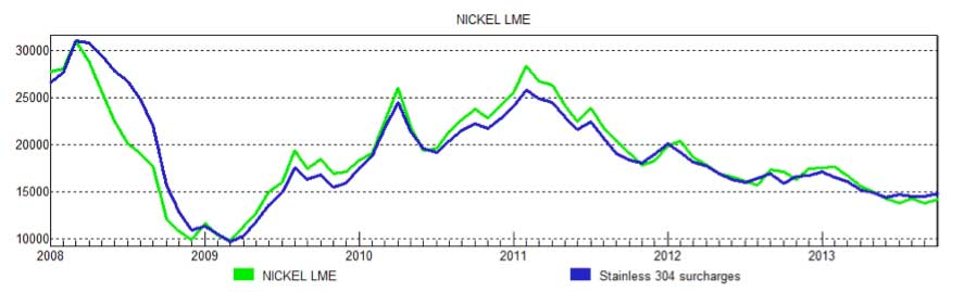 LME-nickel-prices-stainless-304-surcharges