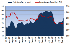iron ore port stocks chart