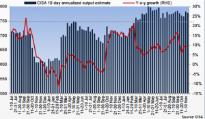 Chinese 10-day crude steel production chart