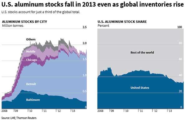 US-LME-aluminum-stocks