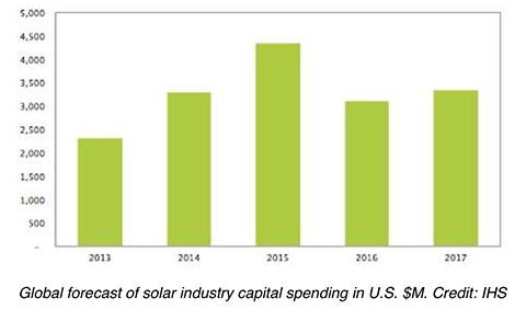 US-solar-industry-spending