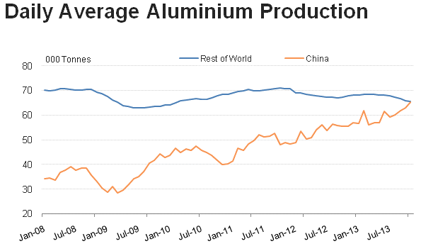 daily-average-aluminum-production