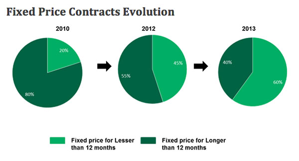evolution-of-fixed-steel-price-contracts