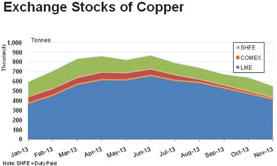 exchange-stocks-of-copper