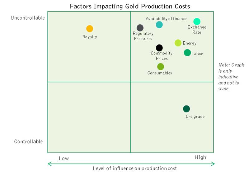 factors-impacting-gold-production