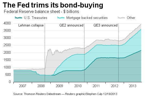 fed trims bond buying