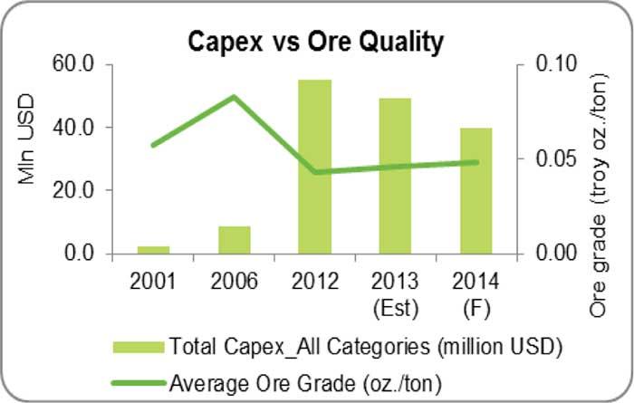 gold-capex-vs-ore-quality