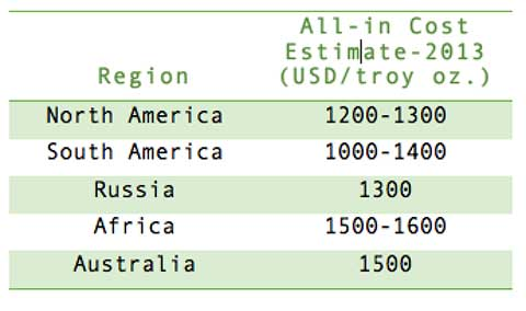 gold-mining-costs-by-region