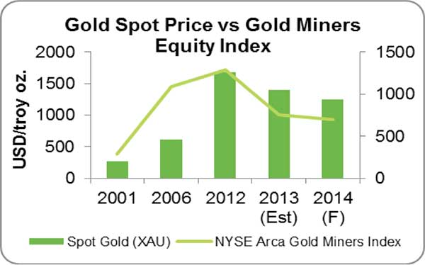 gold-spot-price-vs-equity-indexes