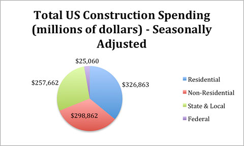 total-US-construction-spending-chart