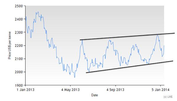 LME-lead-prices-jan-2013-jan-2014