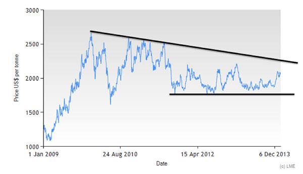 LME-zinc-historical-prices-2009-2013
