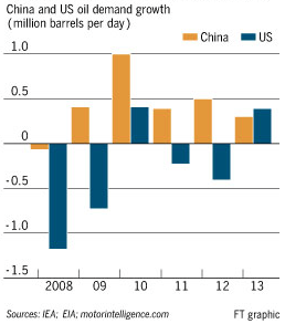 china US oil demand growth