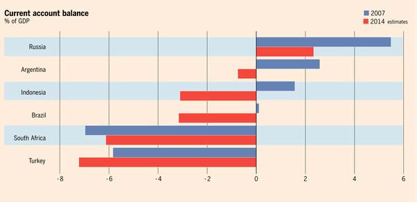 emerging markets account balances