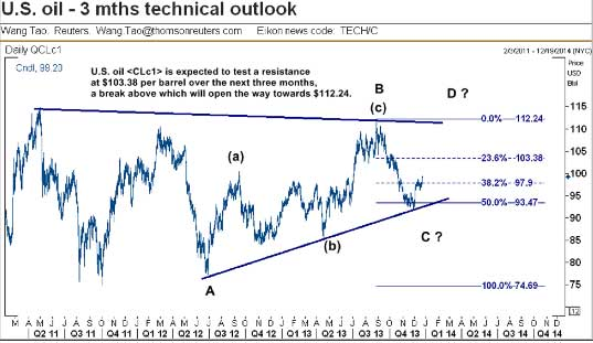 US-oil-price-3-mos-technical-outlook
