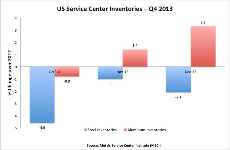 US-service-centers-steel-aluminum-inventories-Q4-2013