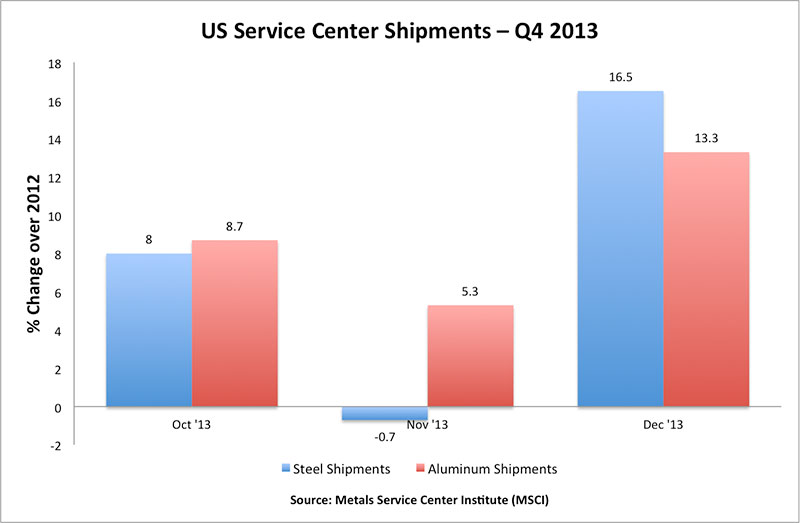 US-service-centers-steel-aluminum-shipments-Q4-2013