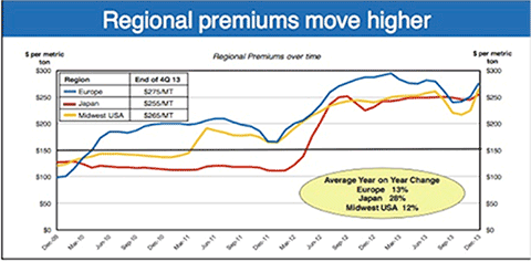 alcoa-conference-aluminum-premiums-move-higher