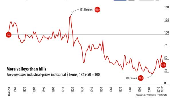 industrial-prices-index-1845-2013-chart
