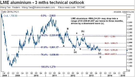 lme-aluminum-3-mos-technical-outlook