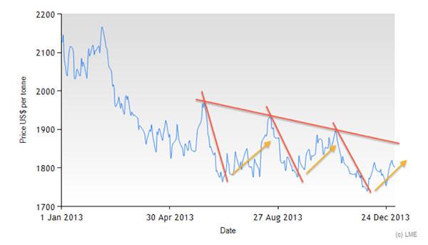 lme-aluminum-prices-jan-1-to-dec-24-2013