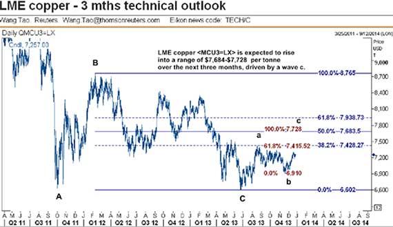 lme-copper-3-mos-technical-outlook