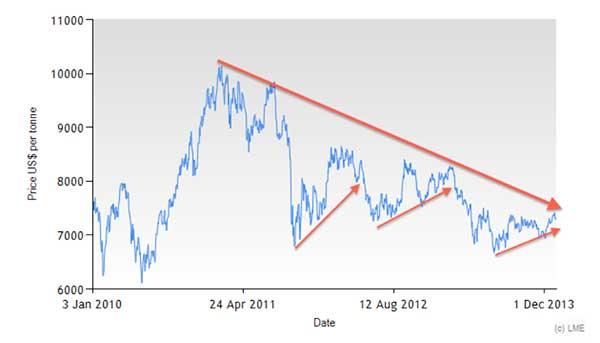 lme-copper-prices-2010-2013