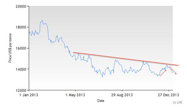 lme-nickel-prices-jan-dec-2013