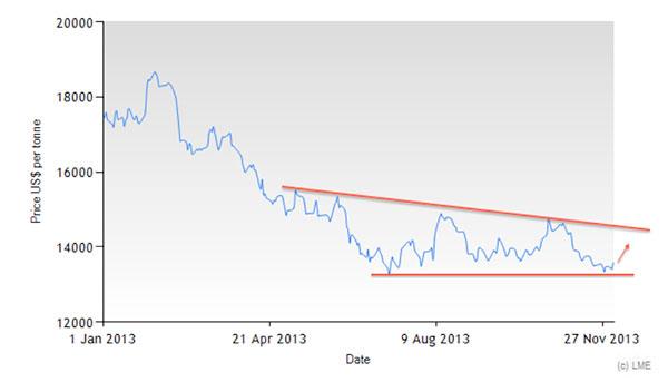 lme-nickel-prices-jan-nov-2013