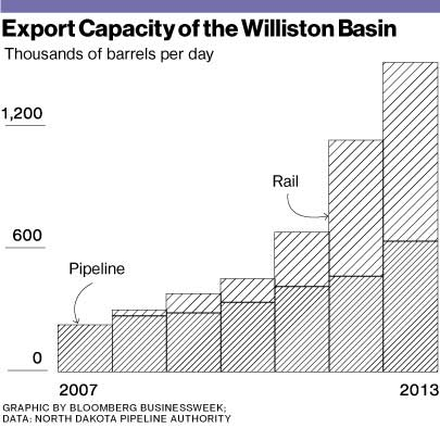 shale-oil-via-pipeline-rail