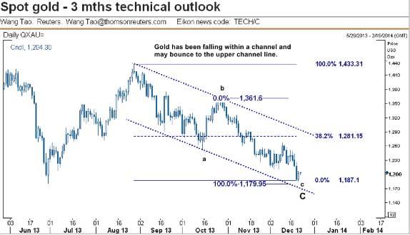 spot-gold-3-mos-technical-outlook