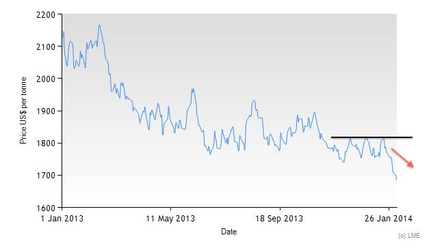 historical aluminum prices 2013