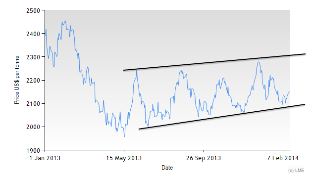 LME lead price historical chart