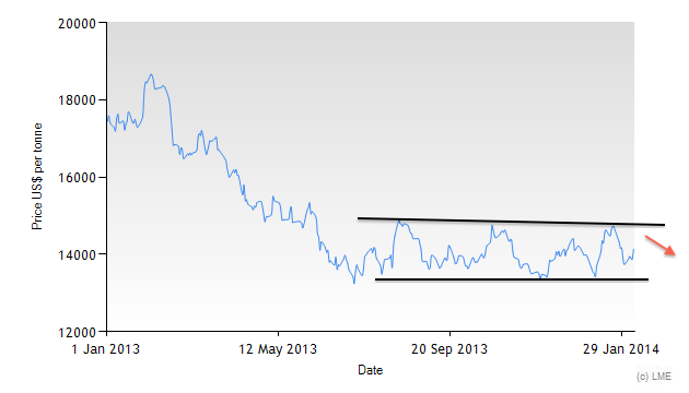 LME Nickel 3-Month price since 2013 chart