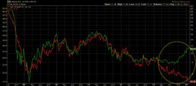 Alcoa Inc stock vs aluminum price chart