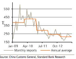 China silver imports chart