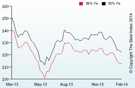 iron ore prices chart