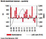 world aluminum supply balance chart